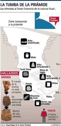 Perú. Notable hallazgo en Huaca Pucllana
