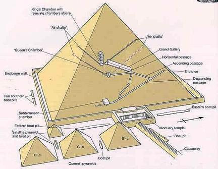 Pirámide Khufu Guiza complejo ta
