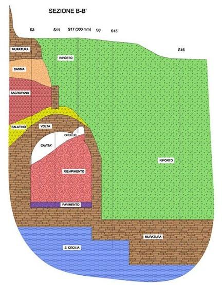 Romulo y Remo Planimetria 3 bis TA