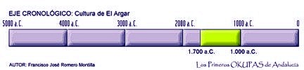 cronología del Argar